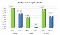 Plošné testovanie na Covid19 - 2.kolo